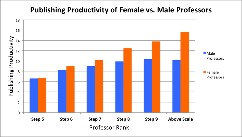 productivity gap