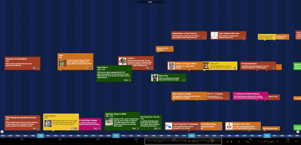 A screen capture of a colorful timeline.