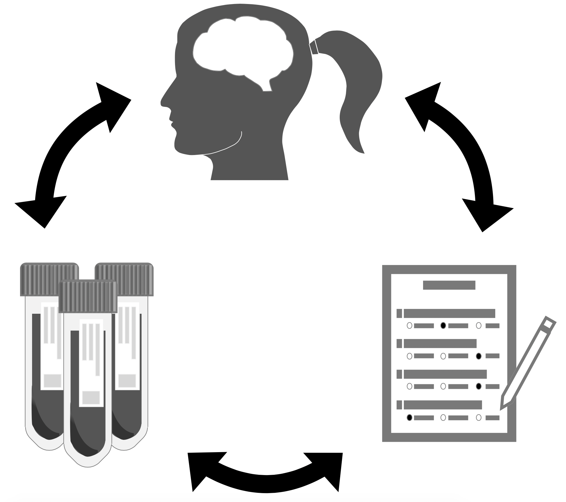 An illustration of a brain, experimental samples, and a survey with arrows that connect the three symbols in a co-dependent fashion